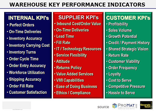 Fmcg Space Management : The warehouse kpi s you need to know