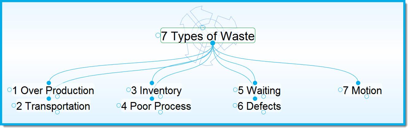 eliminating waste in business run lean boost profitability