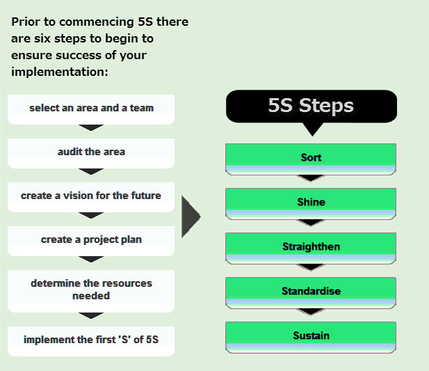 Eliminating 7 types of waste with 5s methodology the benefits of 5s publicscrutiny Gallery