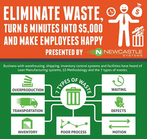 Eliminate waste Turn 6 Minutes into $5000 and Make Employees Happy top