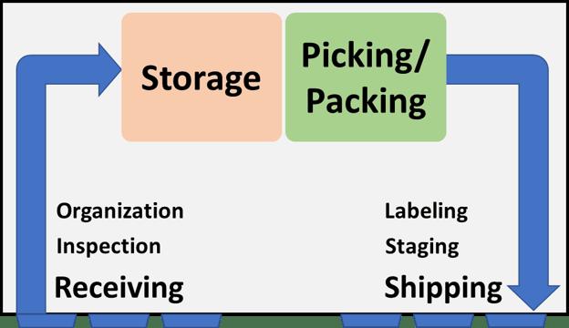 storage-picking-packing-chart