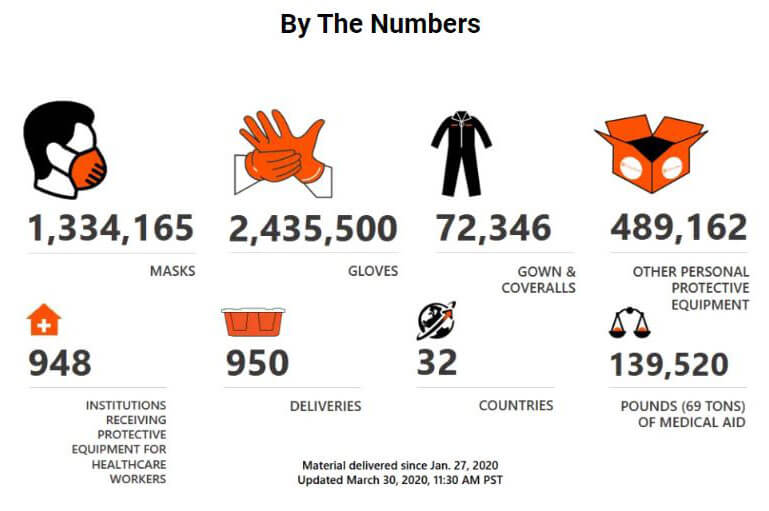 200406 Direct Relief Donations To Date Graphic