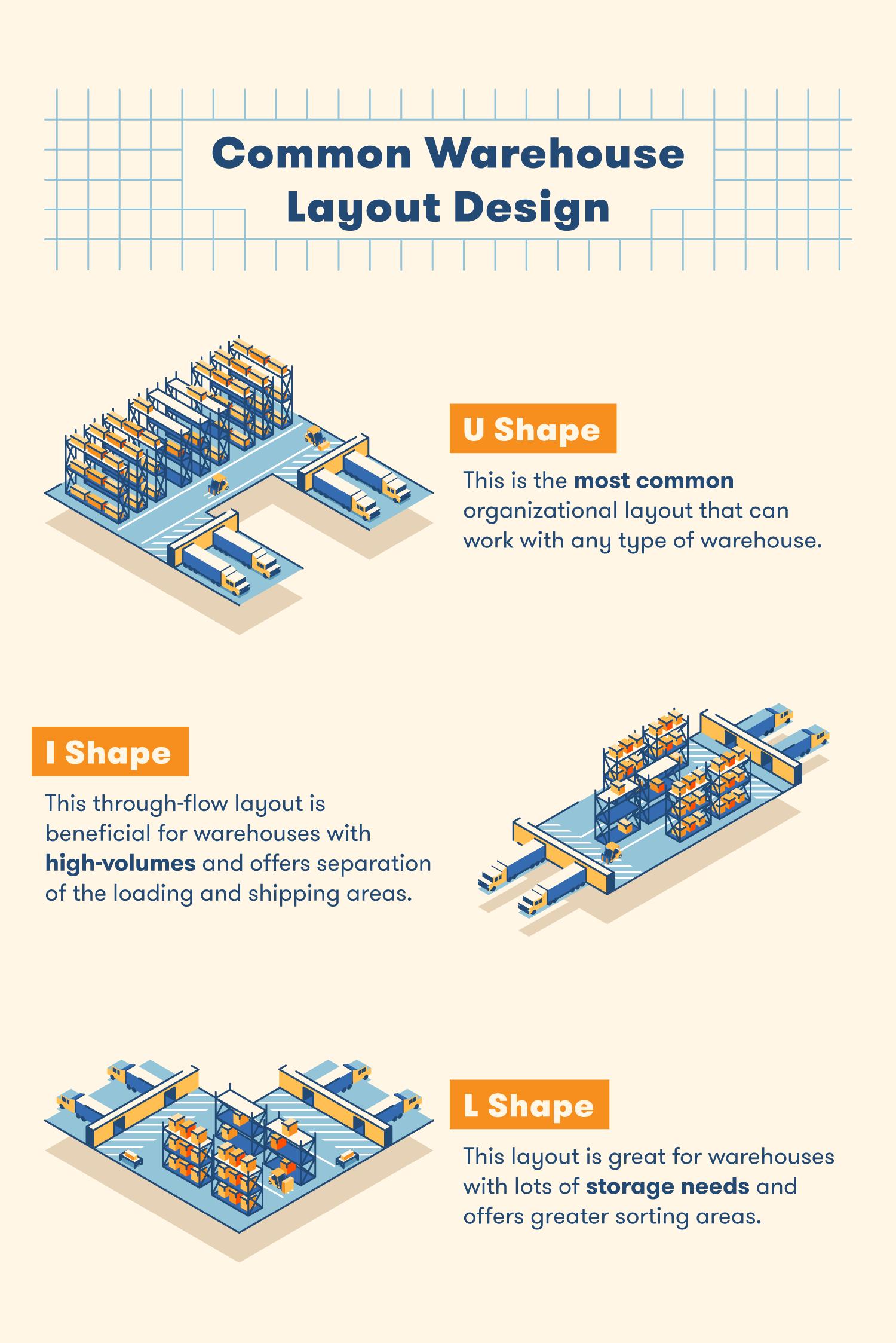 200610 PART III common-warehouse-layout-design