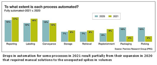 210309 Automation Trends BLOG 1 - captioned