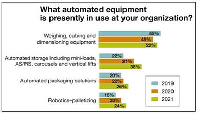 210309 Automation Trends BLOG 3