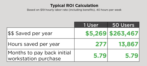 Typical ROI Calculation