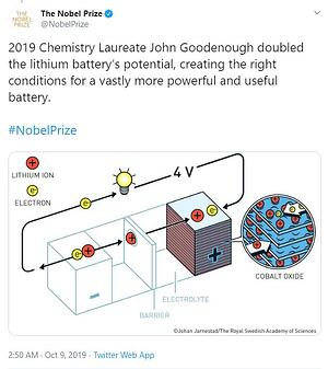 They-Won-a-Nobel-Prize-for-Choosing-Lithium-And-Now-You-Benefit-Too-3
