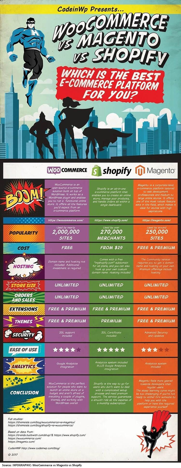 WooCommerce-vs-Magento-vs-Shopify-1