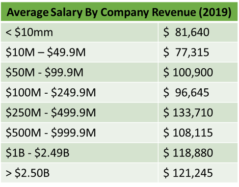 average-salary-by-company-revenue-chart