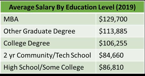 average-salary-by-education-chart