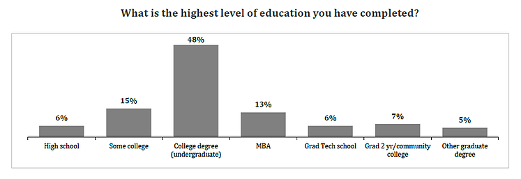 highest-level-education-chart