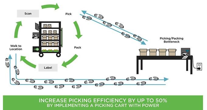 Picking_Efficiency