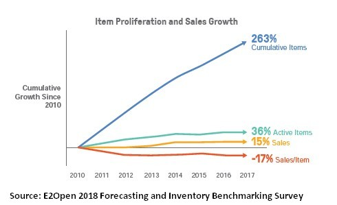 How-to-Manage-Forecasting-and-Inventory-1a