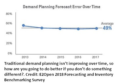 How to Manage Forecasting and Inventory
