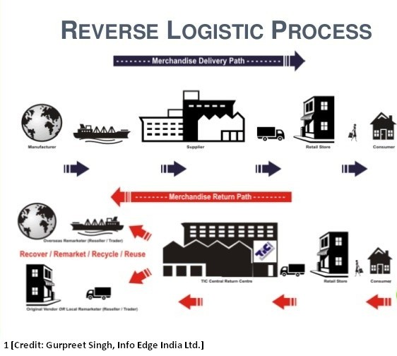 The-Growing-Importance-of-Reverse-Logistics-1b