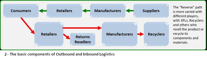 The-Growing-Importance-of-Reverse-Logistics-2a