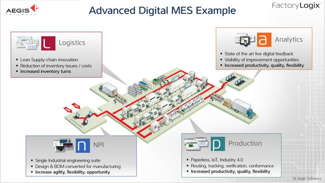 "What Is ""MES""? (Manufacturing Execution Systems)"