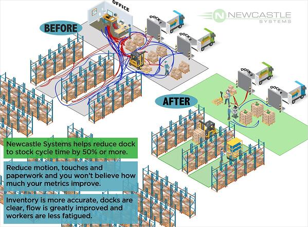 Warehouse-Dock-to-Stock-Before-After-1