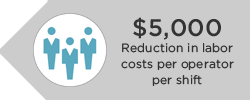 Reduction in labor costs