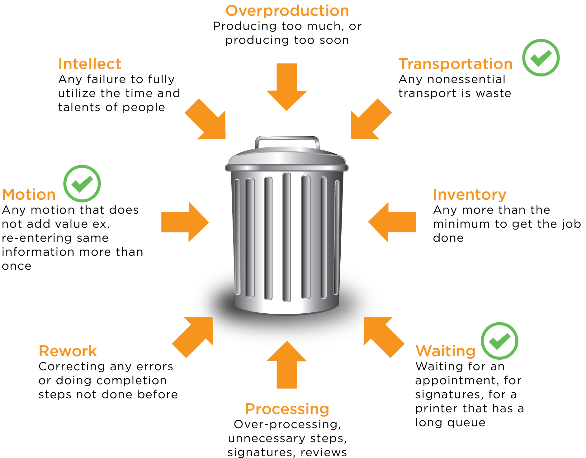 lean-processes-trash-can-web