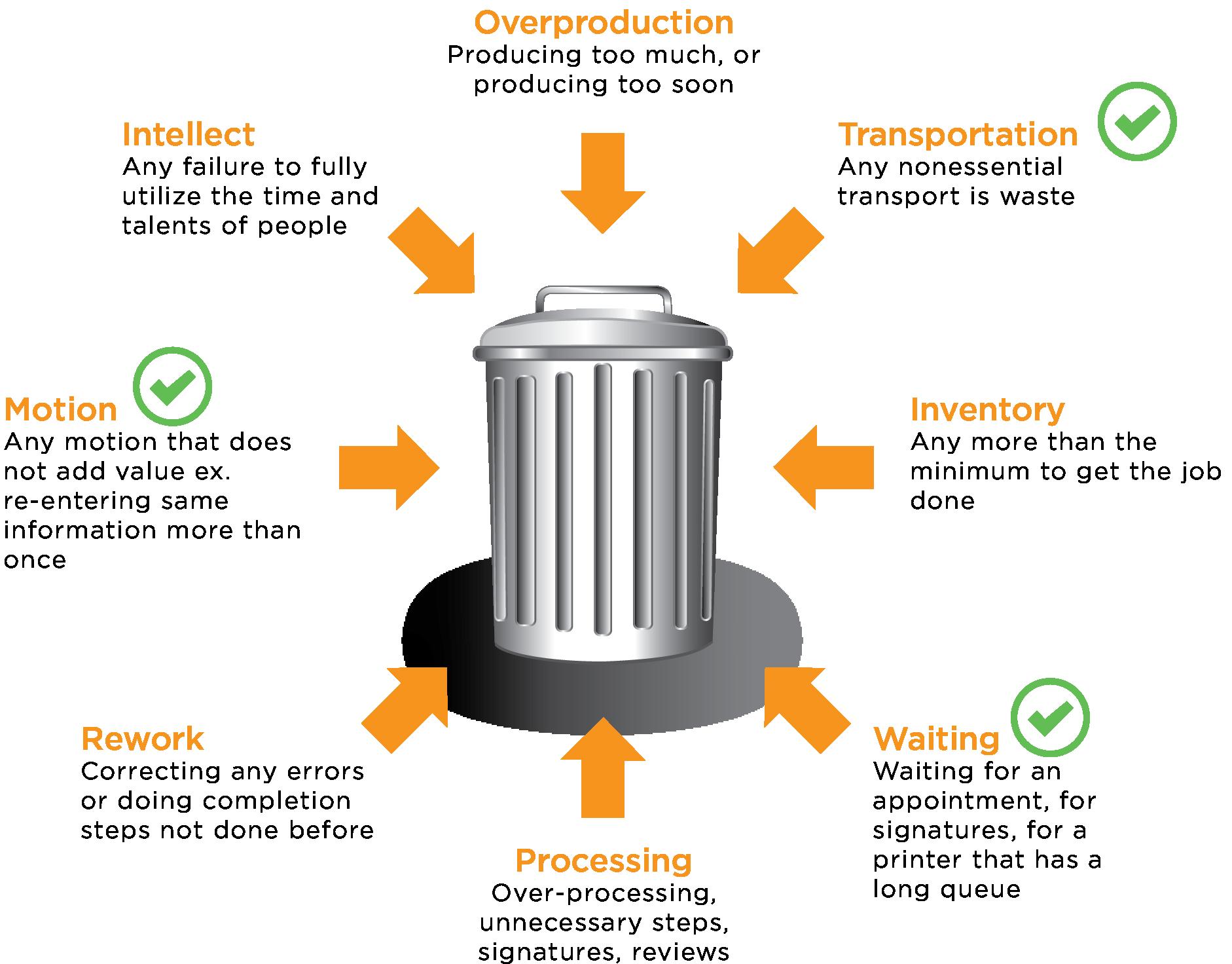 lean-processes-trash-can-web