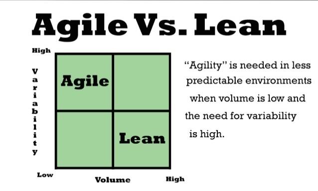 How agile manufacturing helps companies compete for Agile vs agile