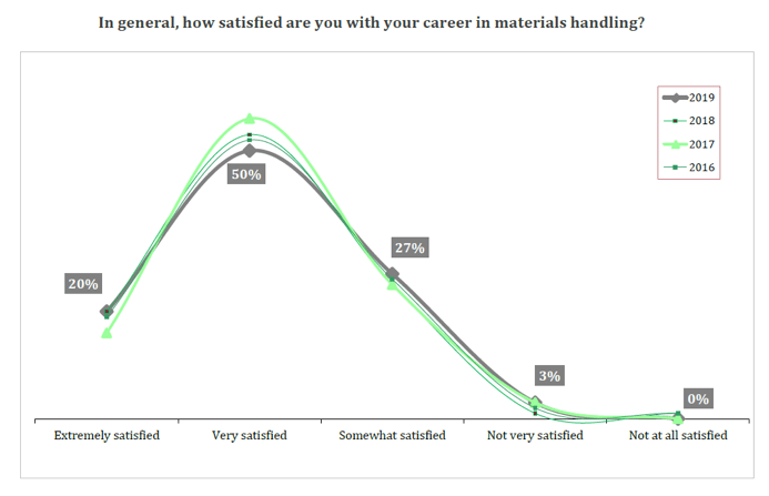 materials-career-satisfaction-chart