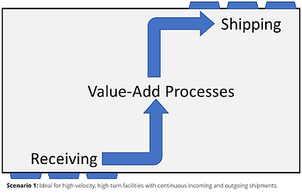 scenario-1-chart-value-add-process