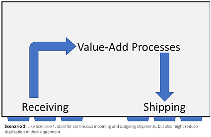 scenario-2-chart-value-add-process