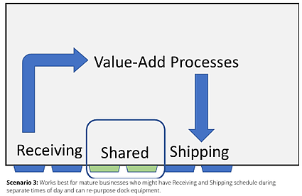 scenario-3-chart-value-add-process