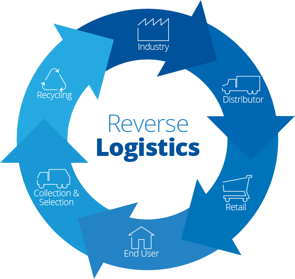The Importance of Reverse Logistics in Your Supply Chain